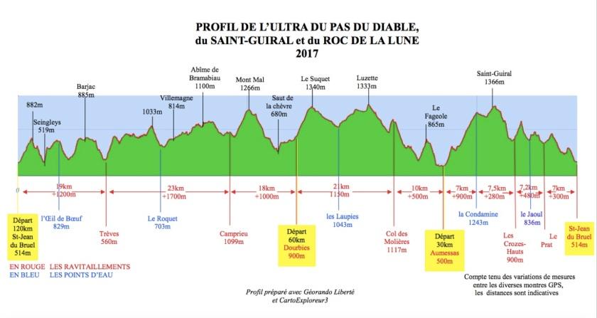 Profil de la course